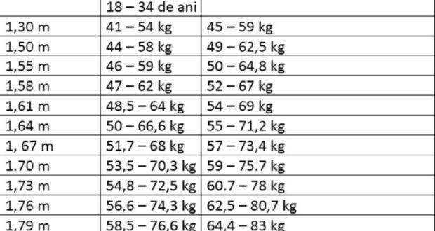 poți să ți dai în greutate)